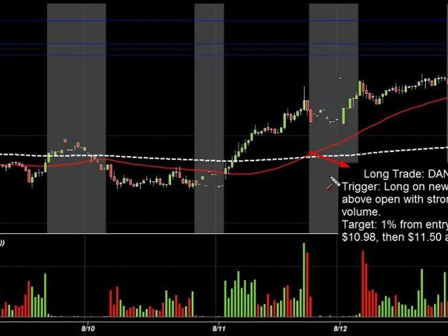 Stock Trade Review for the 8/15/2011 Trading Session: Free Pre-Market Stock Report