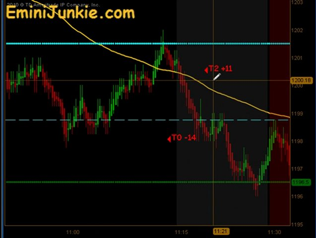 Learn How To Trading E-Mini Futures from EminiJunkie August