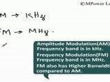 Electronics - Amplitude Modulation and Frequency Modulation