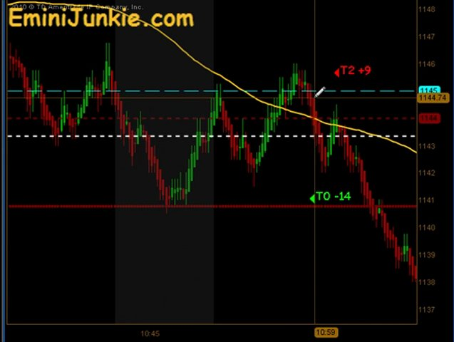 Learn How To Trading ES Future from EminiJunkie August 19