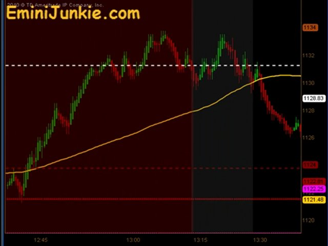 Learn How To Trading Emini Future from EminiJunkie August 22