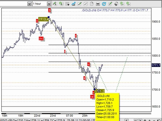 Trading Systems & Forex Trading Strategies