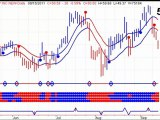 Gold and Silver Stock Trends - New Sell Signals - 20110916