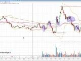 Trading Contrats Futurs 3 Oct 2011