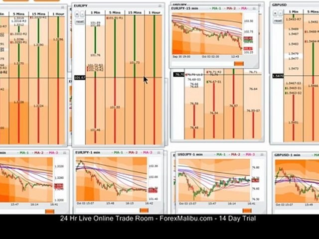 Tiger Grids Forex Trading Software – Quick Overview – Live Training Room