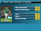 Robbie Savage on Wales, Northern Ireland & The Republic Of Ireland