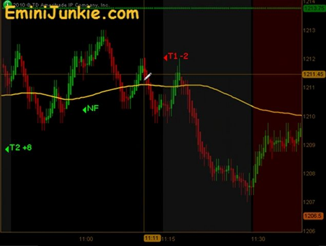 Learn How To Trading ES Futures from EminiJunkie October 14