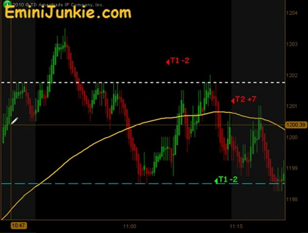 Learn How To Trading Emini Future from EminiJunkie October