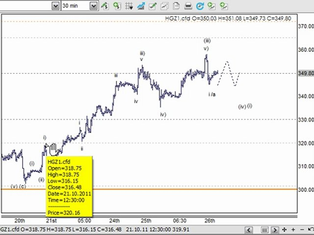 Day Trading & Trading Strategy