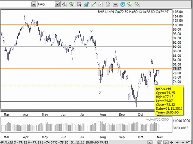 Technical Analysis & Day Trading