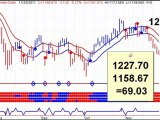 Stock Market Timing Newsletter- Daily Market Outlook - 20111128