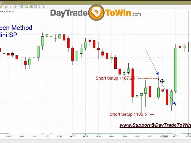 How Consistent can Day-Trading be?