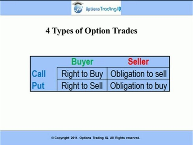 Options Trading Basics