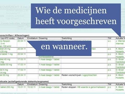 Medicatieoverzicht