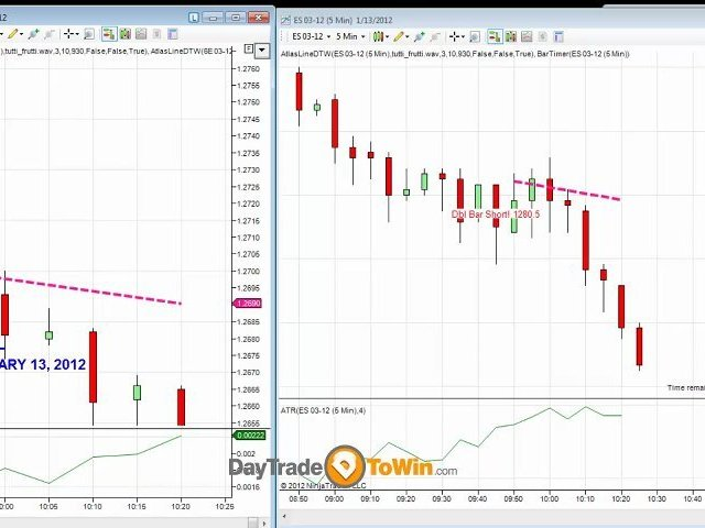 Trading Emini and Euro using a Price Action Indicator