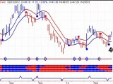 Gold and Silver Stock Trends - New Buy Sgnals - 2012022