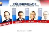 Présidentielle : Hollande en tête à 30,5% selon un sondage LH2