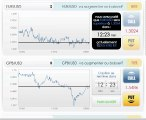 Analyse technique bourse: Les options binaires