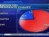 El 78% de venezolanos contentos con gestión de Hugo Chávez