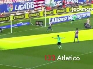 Vidéo: les 234 buts de Messi avec le Barça