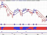 Gold and Silver Stock Trends - New Buy Sgnals - 20120327