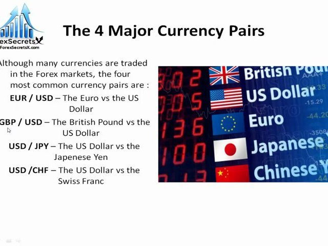What Is Forex Trading – Introduction To Currency Trading and The Foreign Exchange Markets
