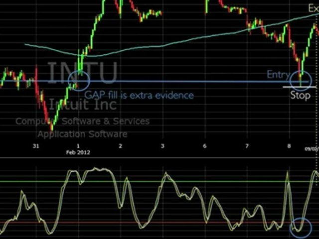 Day Trading Strategy Stochastic.mp4