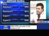 Sell Tech Mahindra, IDFC; buy ITC- Ashwani Gujral