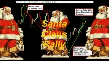 Santa Claus Rally Overview