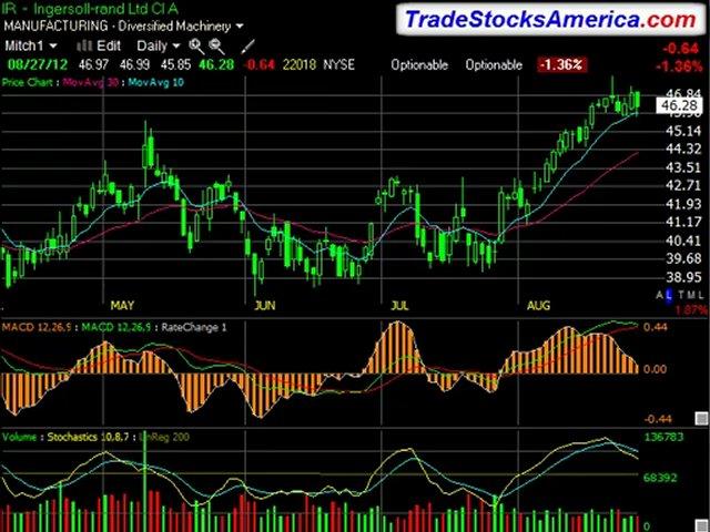 Best Stock Trading Sites