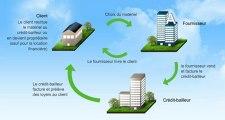 Schéma du crédit-bail mobilier - Crédit Agricole Leasing & factoring
