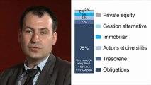 La gestion financière de Predica - Crédit Agricole Banque privée