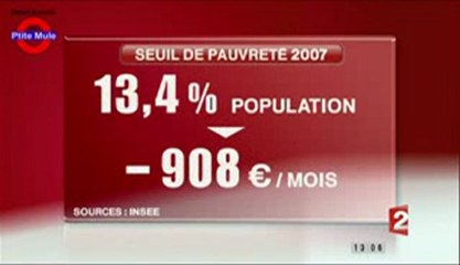 Les inégalités se Creusent entre les Riches et les plus Démunis en France et en 2007...
