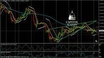 GBP/USD Technical Analysis 05.29.2013: Capitol Academy