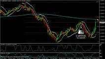 GBP/USD Technical Analysis 06-07-2013: Capitol Academy
