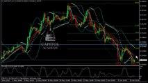 Analyse technique FOREX USD/CHF du 12 juin