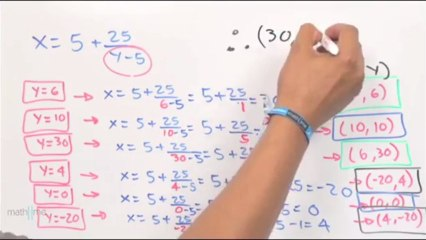 Hallar parejas enteras que xy=5(x y)