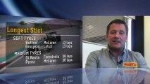 Pirelli: Il commento tecnico di Paul Hembery sul GP di Germania 2013