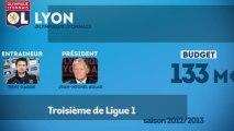 Le tour de France du mercato : Olympique Lyonnais