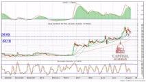 توصيات السوق السعودي/ سهم طيبة للإستثمار/ ابتداءا من الإربعاء 14 شوال 1434