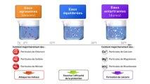 Chauffe-eau électrique anti-corrosion, technologie ACI Hybride - Thermor