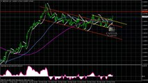 GBP/USD Technical Analysis ahead of major economic data releases for Feb 28,2014