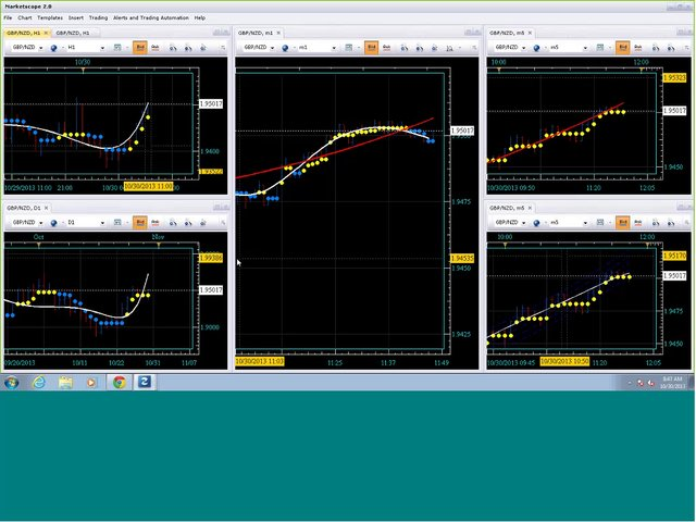 Trade The Turn Webinar and Live Demo 10-31-2013