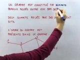 Matrices et vocabulaire des graphes - Cours 3