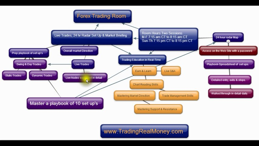 Forex Trading Room Details & Expectations IM