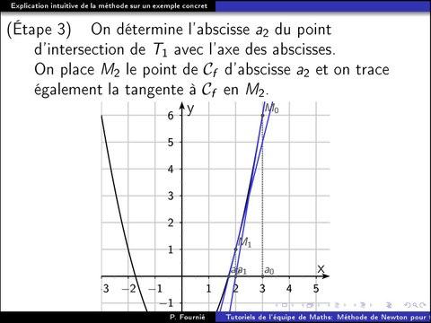 La méthode de Newton pour résoudre f(x)=0