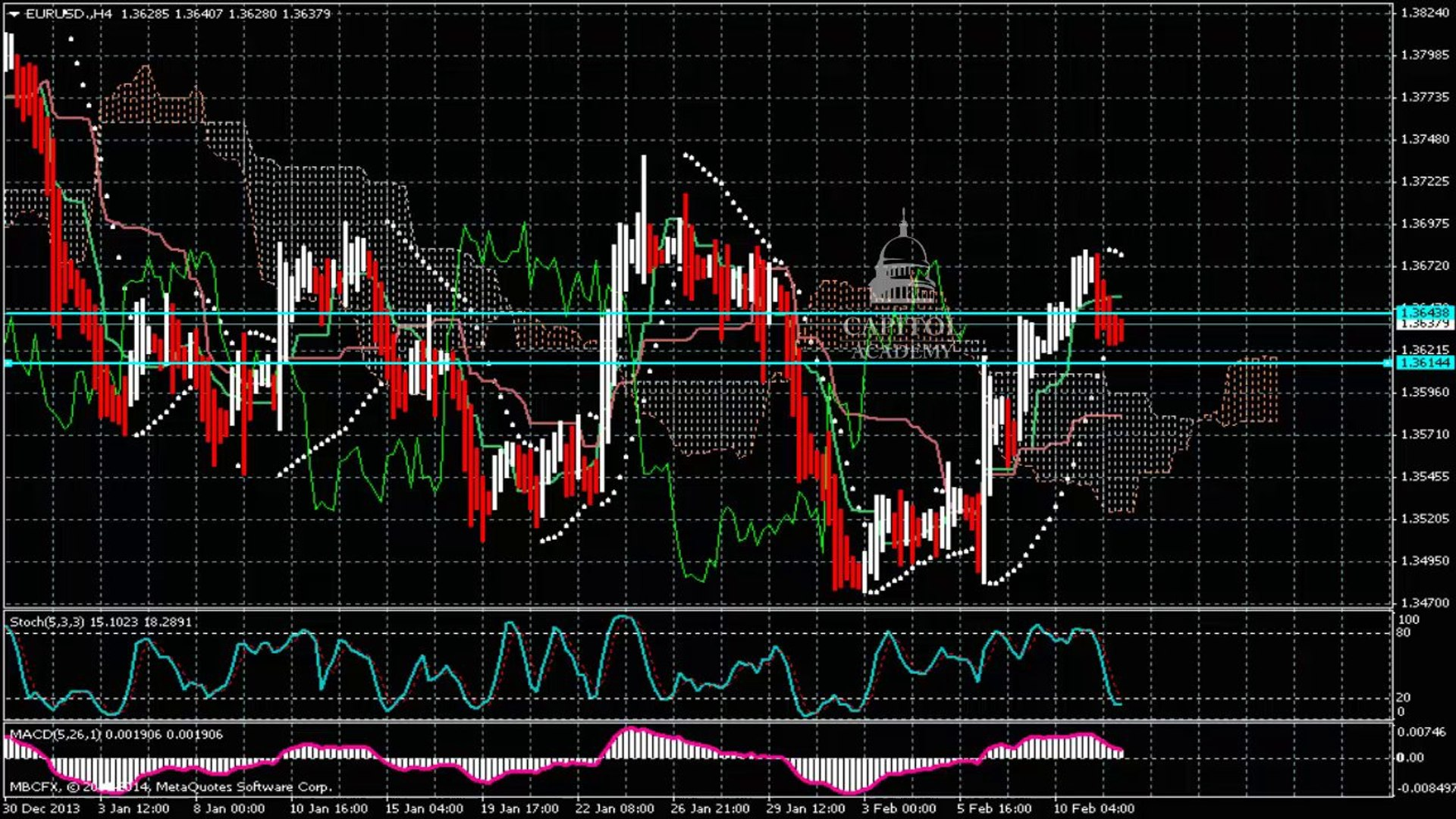 GBP/USD daily Forecast Analysis ahead of the BoE inflation report and Carney speech 02/12/2014