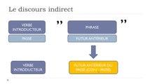 Learn French #Unit 10 #Lesson P = Le discours indirect et les modifications de temps