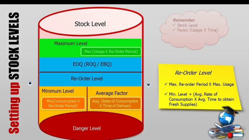 5 Inventory Control - Theory