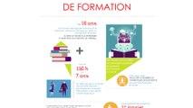 Loi du 5 mars 2014 sur la formation professionnelle : les principaux changements en un coup d'œil